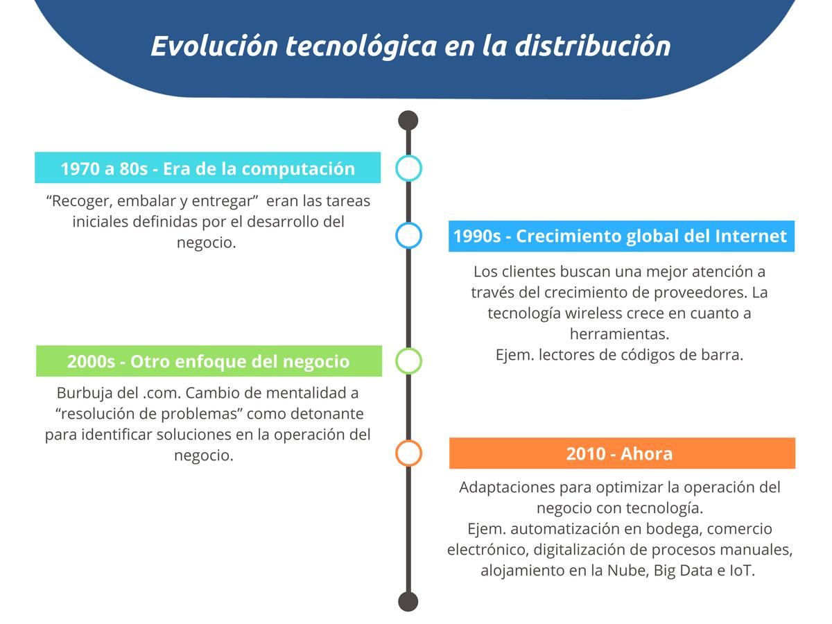 Evolución de la tecnología en la distribuición (2).png