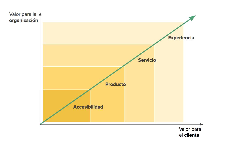 Variables de Diferenciación en la Distribución Comercial