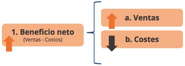Beneficio Neto de la Logística Inversa - Ubiqua Blog Empresarial
