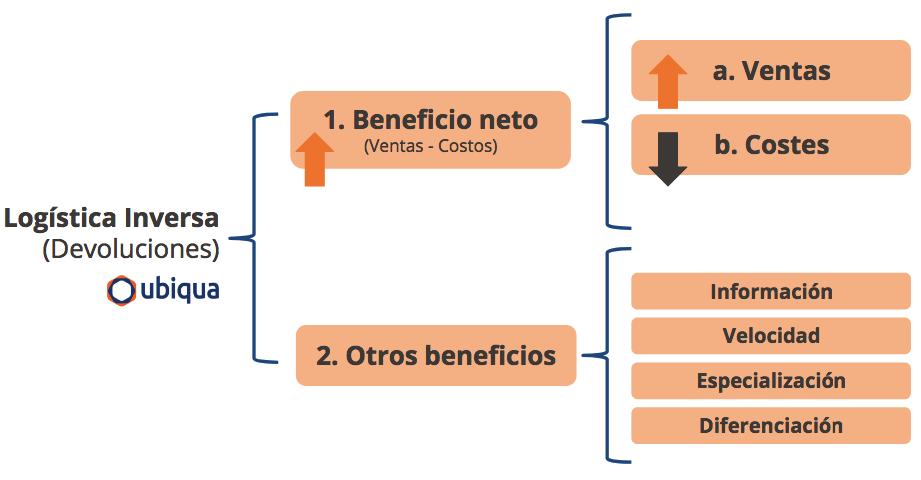 Beneficios de la logística inversa en la empresa - Ubiqua Blog Empresarial